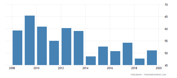 bosnia and herzegovina consolidated foreign claims of bis reporting banks to gdp percent wb data