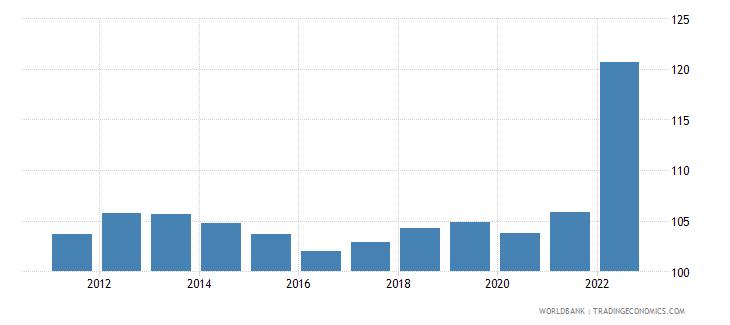 bosnia and herzegovina consumer price index 2005  100 wb data
