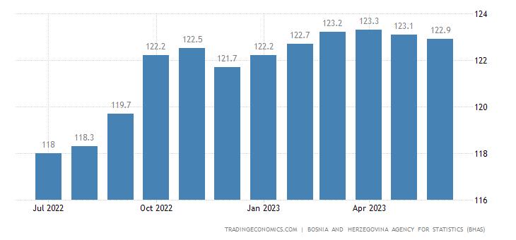 Bosnia And Herzegovina Consumer Price Index (CPI)