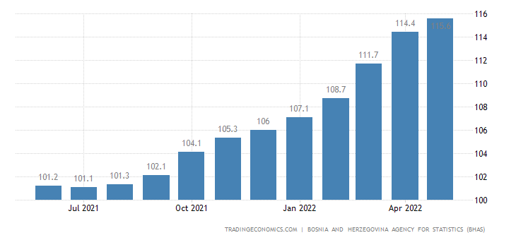 Bosnia And Herzegovina Consumer Price Index (CPI)