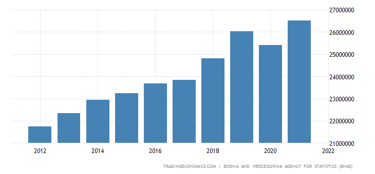 Bosnia And Herzegovina Consumer Spending