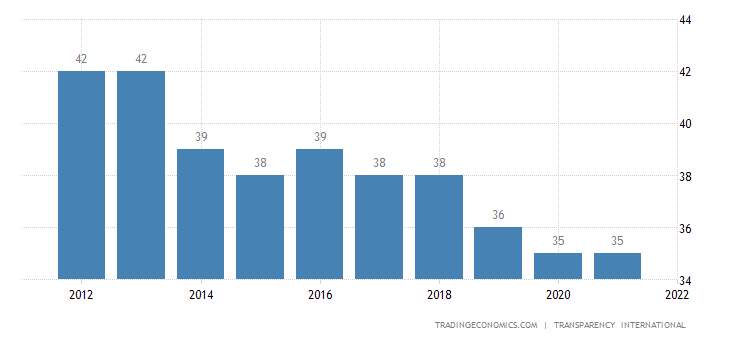 Bosnia and Herzegovina Corruption Index