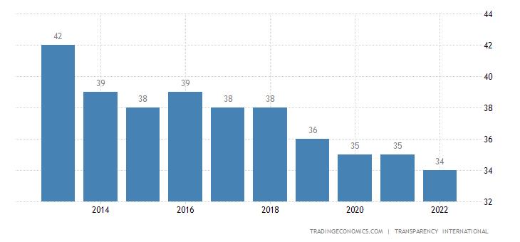 Bosnia and Herzegovina Corruption Index