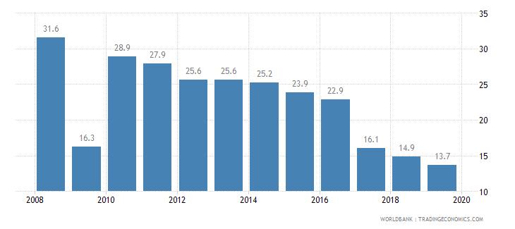 bosnia and herzegovina cost of business start up procedures percent of gni per capita wb data