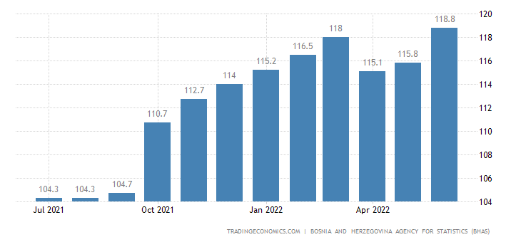 Bosnia And Herzegovina  Cpi Housing Utilities