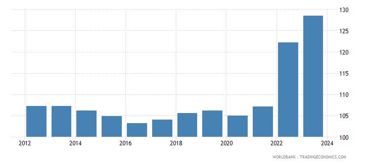 bosnia and herzegovina cpi price nominal seas adj  wb data