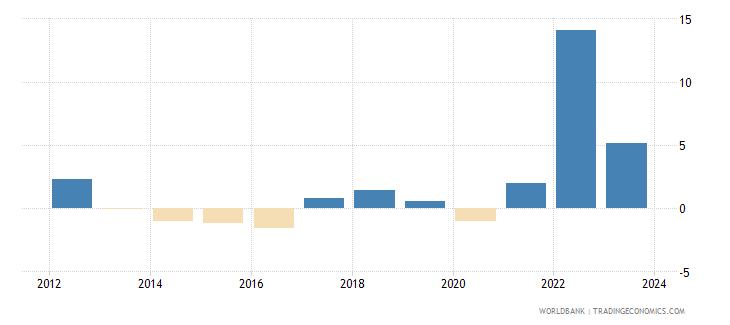 bosnia and herzegovina cpi price percent y o y nominal seas adj  wb data