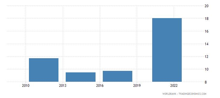 bosnia and herzegovina credit card percent age 15 wb data