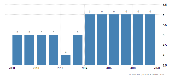 bosnia and herzegovina credit depth of information index 0 low to 6 high wb data