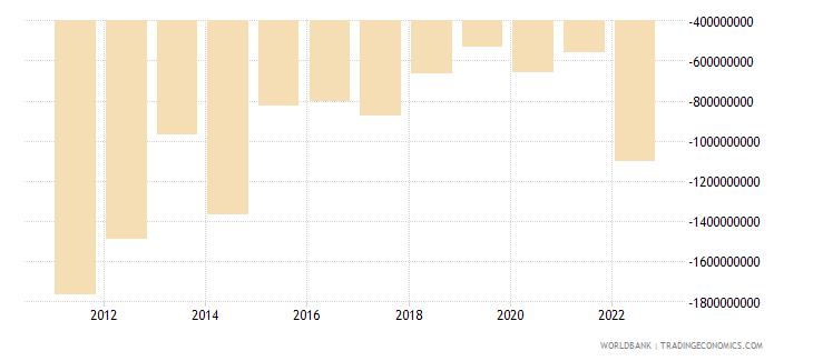 bosnia and herzegovina current account balance bop us dollar wb data