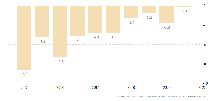 Bosnia and Herzegovina Current Account to GDP
