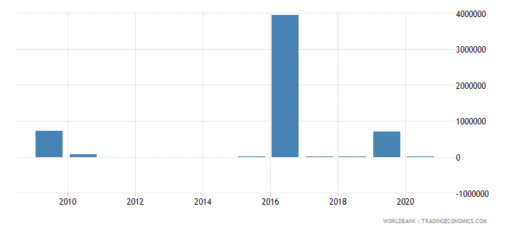 bosnia and herzegovina customs and other import duties current lcu wb data