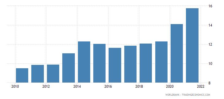 bosnia and herzegovina death rate crude per 1 000 people wb data