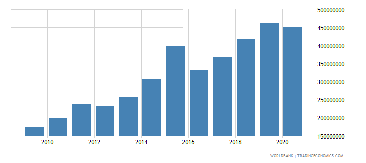 bosnia and herzegovina debt service on external debt public and publicly guaranteed ppg tds us dollar wb data
