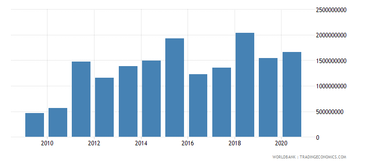bosnia and herzegovina debt service on external debt total tds us dollar wb data