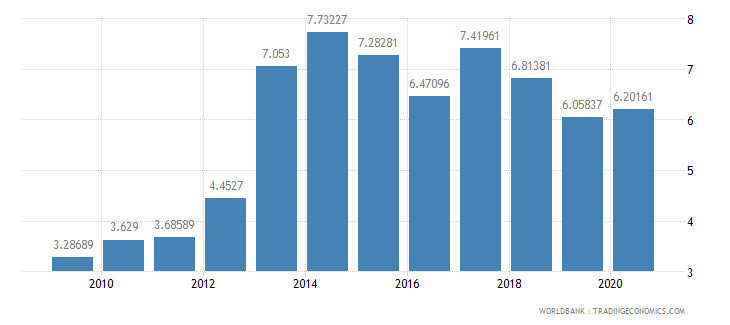 bosnia and herzegovina debt service ppg and imf only percent of exports excluding workers remittances wb data
