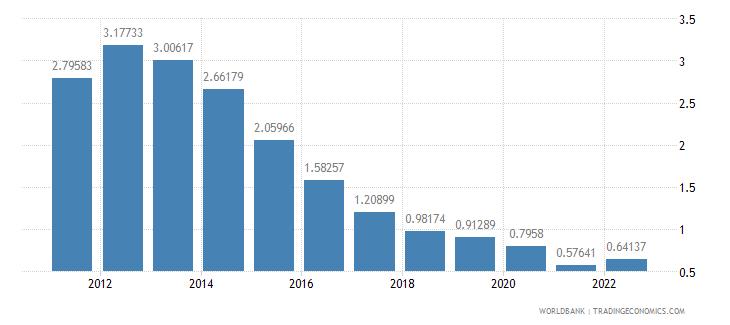 bosnia and herzegovina deposit interest rate percent wb data