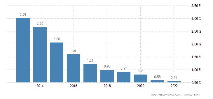 Deposit Interest Rate in Bosnia and Herzegovina