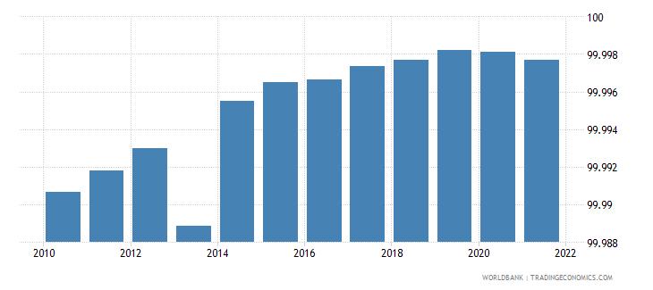 bosnia and herzegovina deposit money bank assets to deposit money bank assets and central bank assets percent wb data