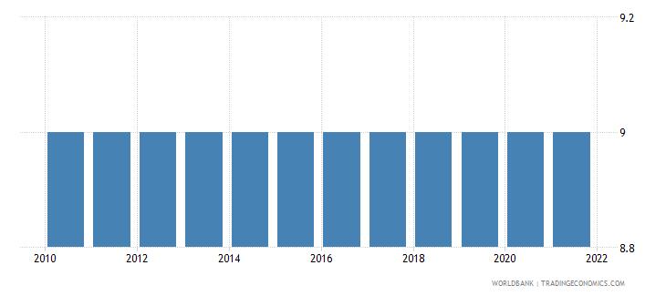 bosnia and herzegovina duration of compulsory education years wb data