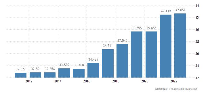 bosnia and herzegovina employment to population ratio 15 plus  total percent wb data