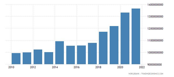 bosnia and herzegovina expense current lcu wb data