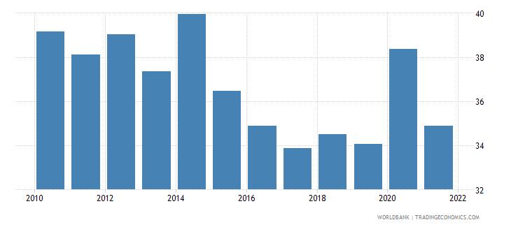bosnia and herzegovina expense percent of gdp wb data