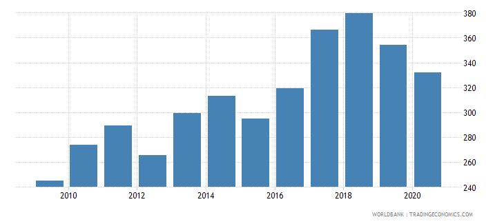 bosnia and herzegovina export volume index 2000  100 wb data