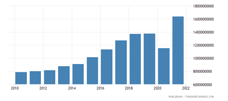 bosnia and herzegovina exports as a capacity to import constant lcu wb data