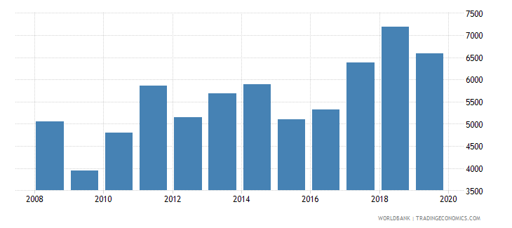 bosnia and herzegovina exports merchandise customs current us$ millions seas adj  wb data