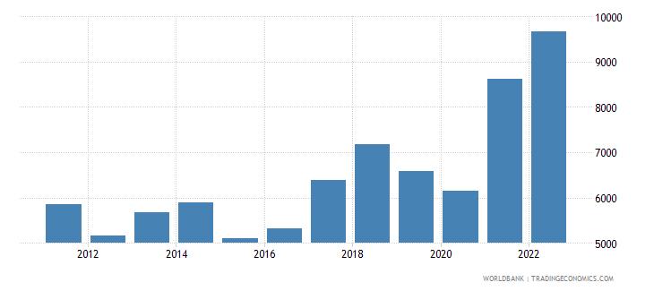 bosnia and herzegovina exports merchandise customs current us$ millions wb data