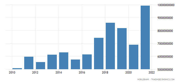 bosnia and herzegovina exports of goods and services bop us dollar wb data