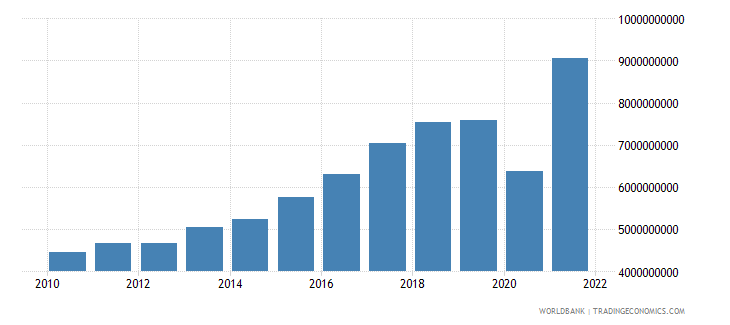 bosnia and herzegovina exports of goods and services constant 2000 us dollar wb data