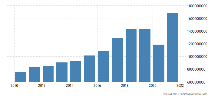 bosnia and herzegovina exports of goods and services current lcu wb data