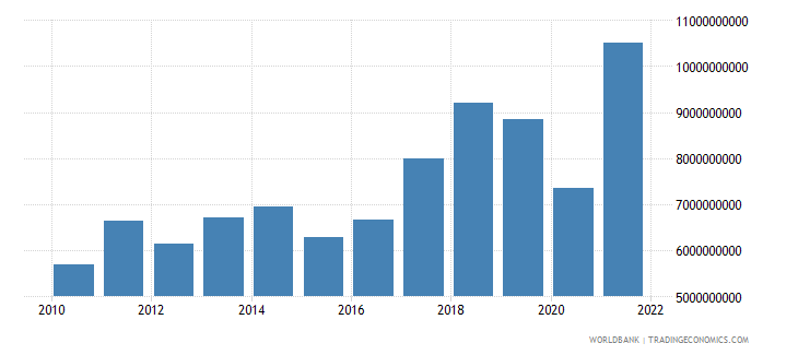 bosnia and herzegovina exports of goods services and income bop us dollar wb data