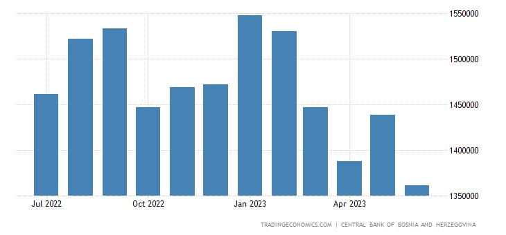 Bosnia and Herzegovina Exports