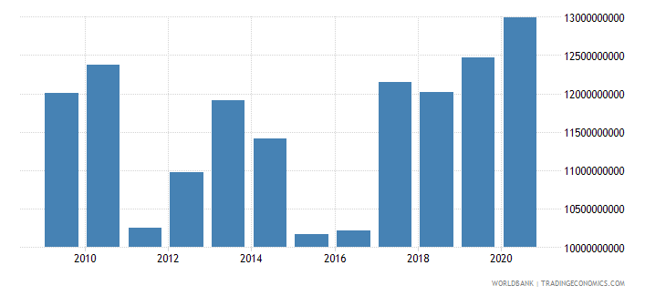 bosnia and herzegovina external debt stocks long term dod us dollar wb data