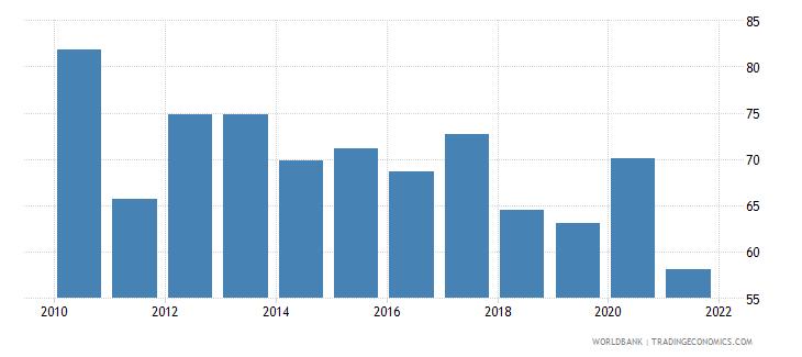 bosnia and herzegovina external debt stocks percent of gni wb data