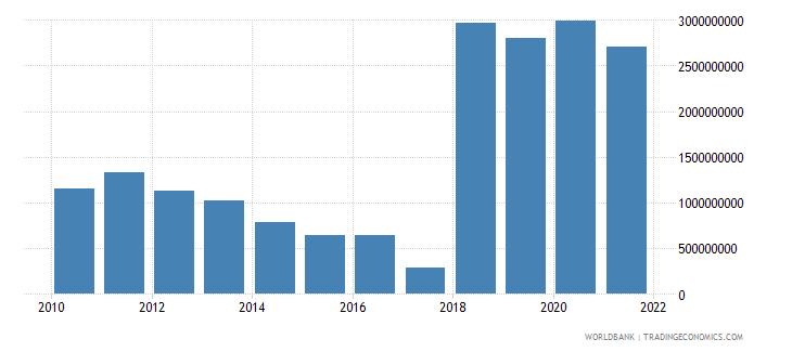 bosnia and herzegovina external debt stocks short term dod us dollar wb data