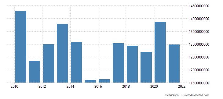 bosnia and herzegovina external debt stocks total dod us dollar wb data