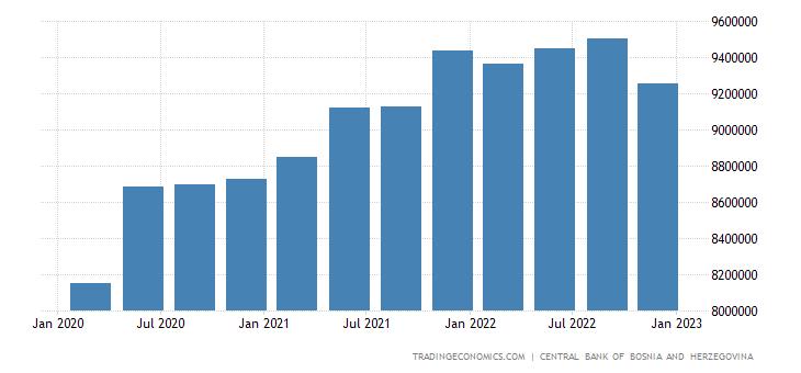 Bosnia And Herzegovina Government External Debt
