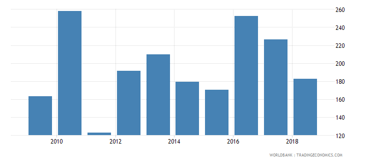 bosnia and herzegovina fertilizer consumption percent of fertilizer production wb data