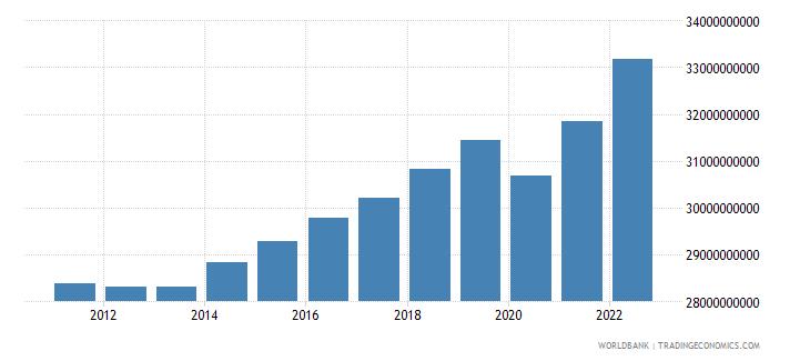 bosnia and herzegovina final consumption expenditure constant lcu wb data