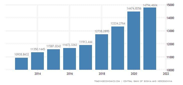 Bosnia And Herzegovina Fiscal Expenditure