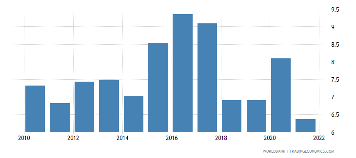 bosnia and herzegovina food exports percent of merchandise exports wb data