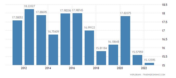 bosnia and herzegovina food imports percent of merchandise imports wb data