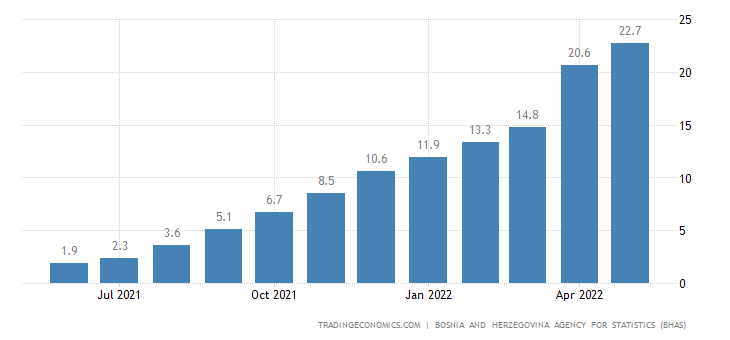 Bosnia And Herzegovina Food Inflation