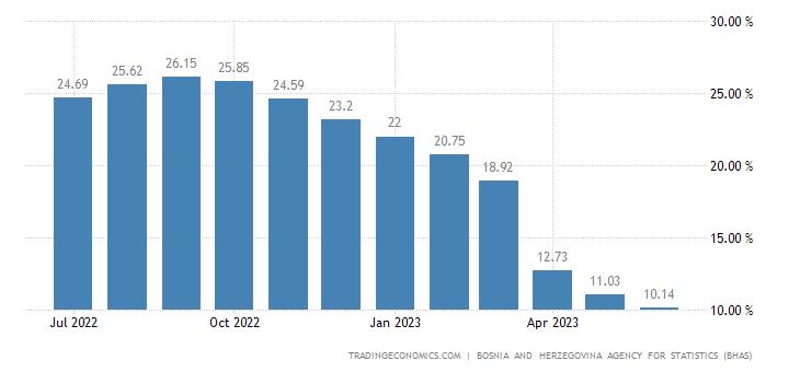 Bosnia And Herzegovina Food Inflation