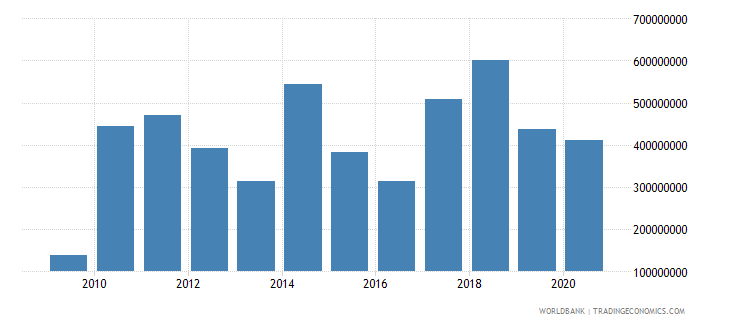 bosnia and herzegovina foreign direct investment net inflows bop us dollar wb data