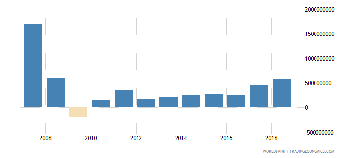 bosnia and herzegovina foreign direct investment net inflows in reporting economy drs us dollar wb data